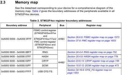Карта памяти микроконтроллера STM32F4