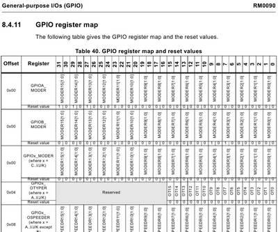 GPIO карта памяти регистра